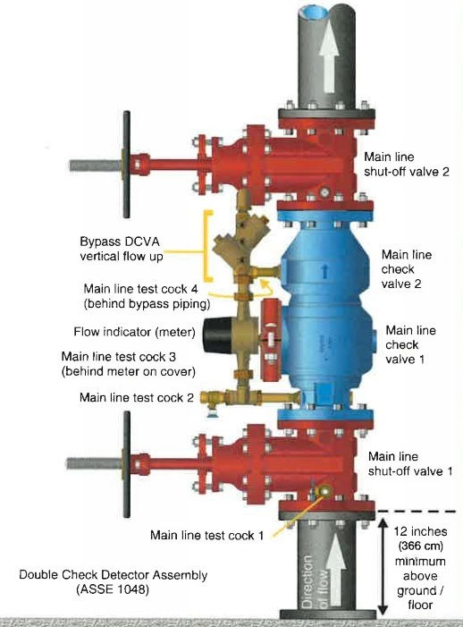 Double Check Detector Backflow Asembly DCDA.jpg