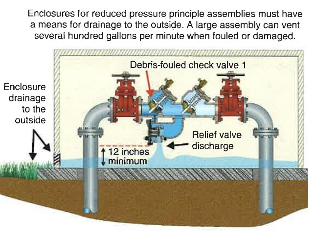Reduced Pressure Backflow Assembly RPBA Enclosure.jpg