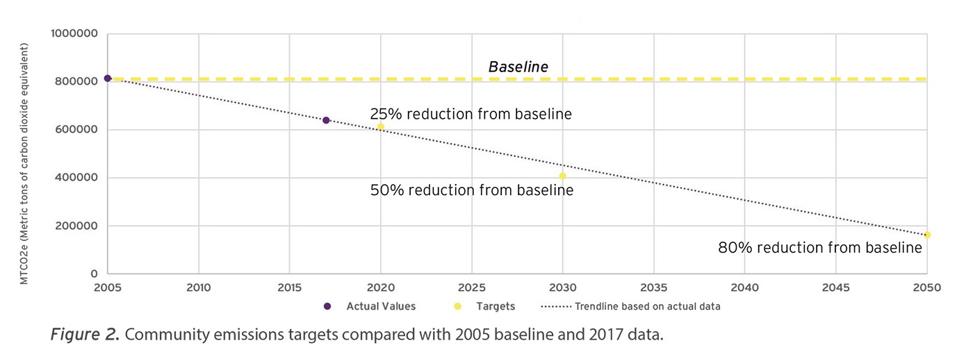 chart of greenhouse gas emissions goals compared with 2005 baseline