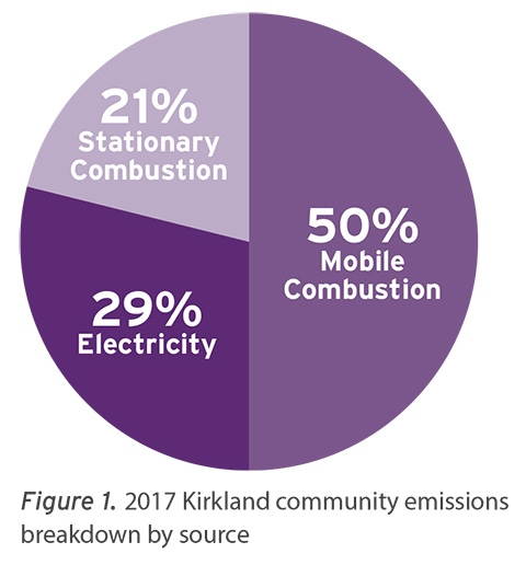 2017 community emissions by source - 50 percent from mobile combustion (vehicles), 29 percent from electricity, and 21 percent from stationary combustion (heating)