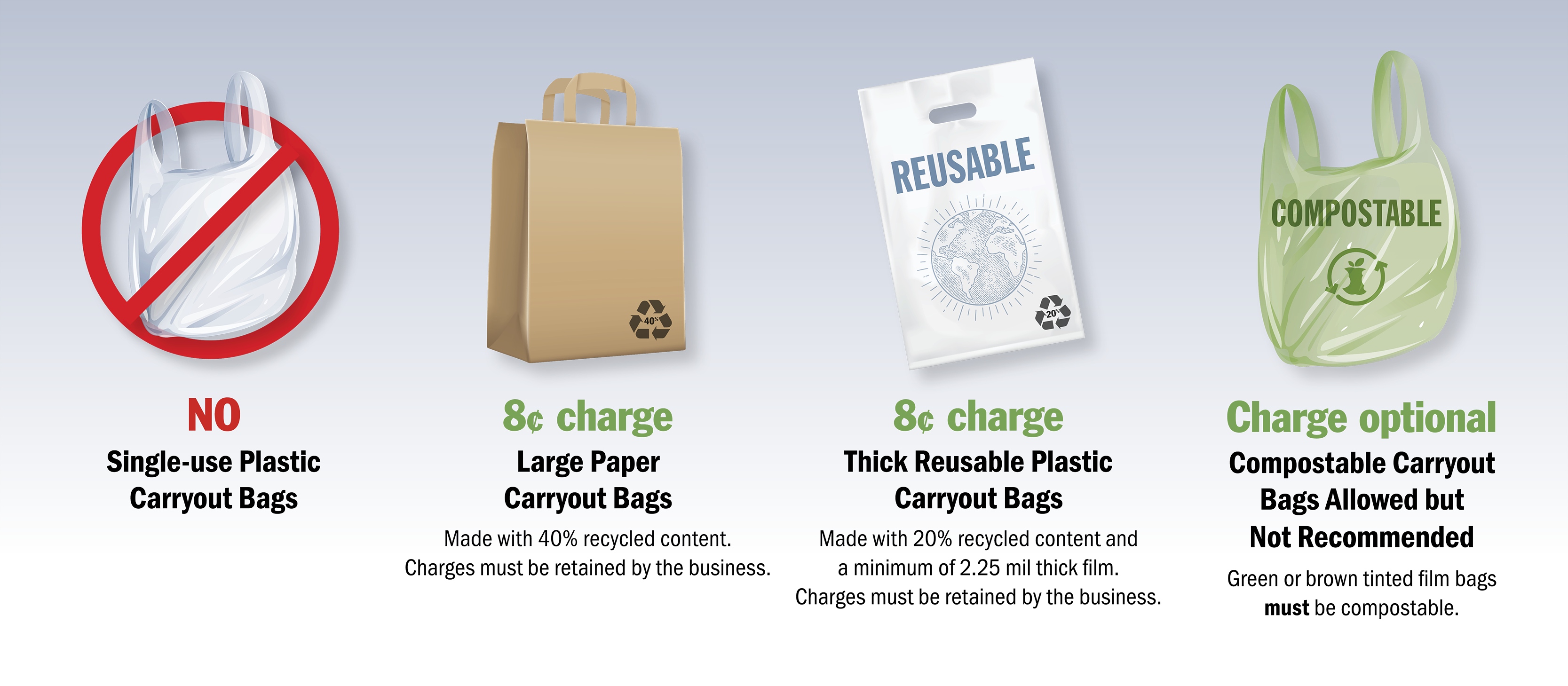 Washington State plastic bag policy requirements